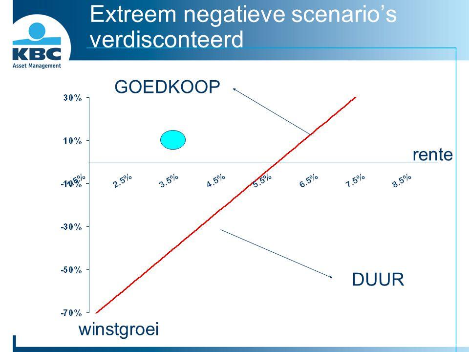 Extreem negatieve scenario's verdisconteerd rente winstgroei DUUR GOEDKOOP