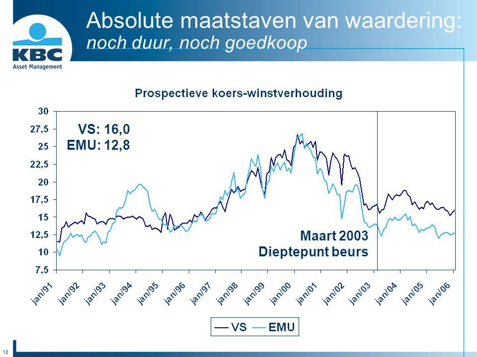 18 Absolute maatstaven van waardering: noch duur, noch goedkoop VS: 16,0 EMU: 12,8 Maart 2003 Dieptepunt beurs
