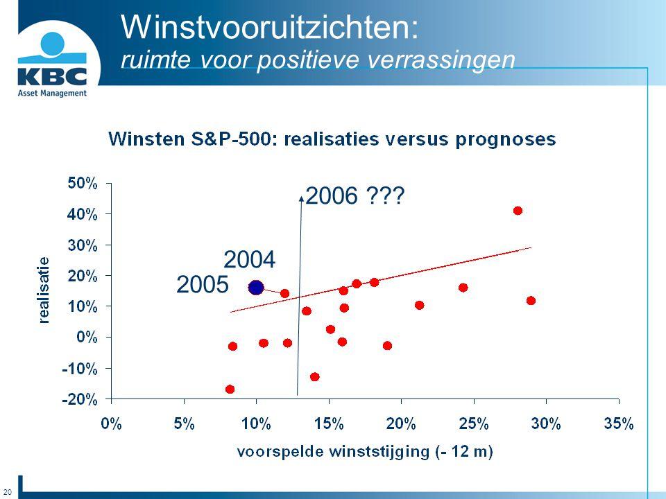 20 Winstvooruitzichten: ruimte voor positieve verrassingen 2004 2005 2006 ???