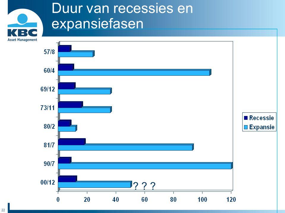 22 Duur van recessies en expansiefasen ? ? ?