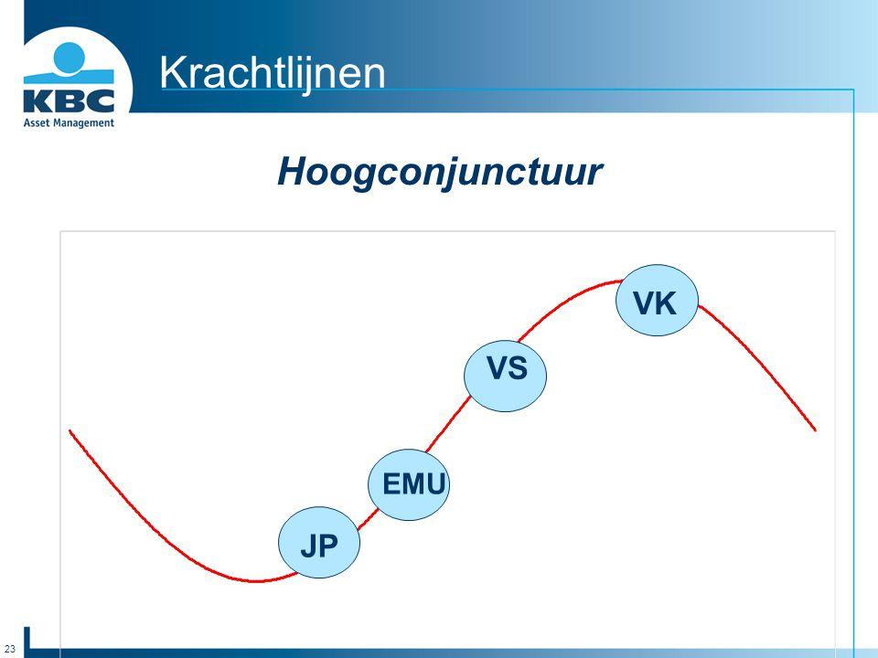 23 Krachtlijnen Hoogconjunctuur VS VK EMU JP