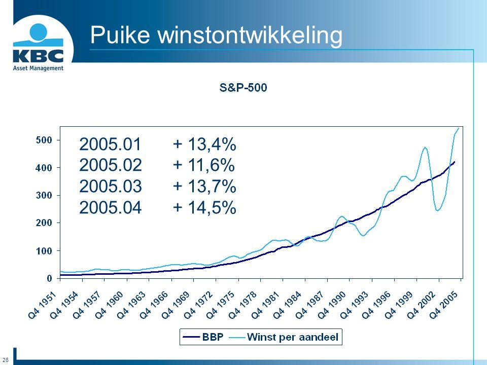 26 Puike winstontwikkeling 2005.01 + 13,4% 2005.02 + 11,6% 2005.03 + 13,7% 2005.04 + 14,5%