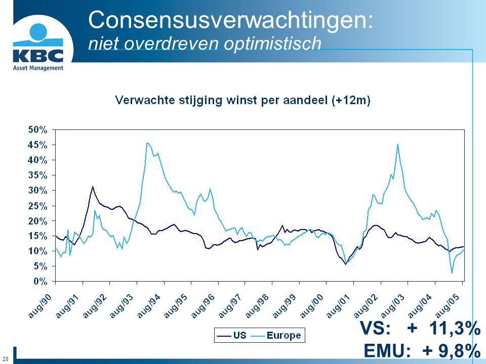 28 Consensusverwachtingen: niet overdreven optimistisch VS: + 11,3% EMU: + 9,8%