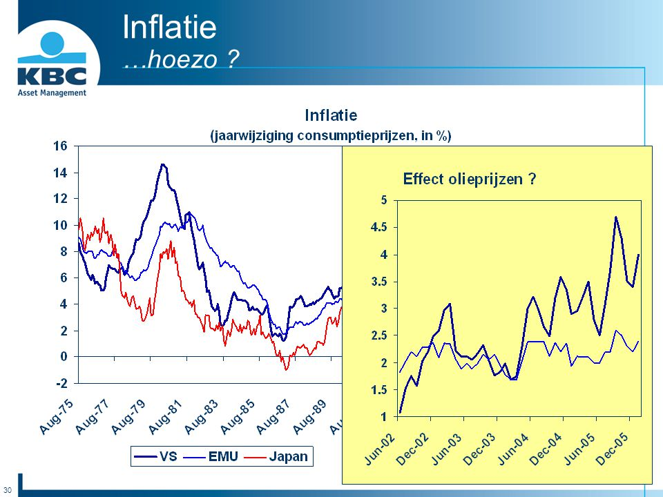 30 Inflatie …hoezo ?