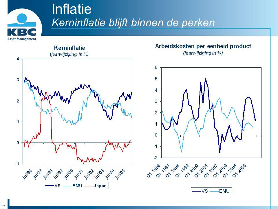 32 Inflatie Kerninflatie blijft binnen de perken