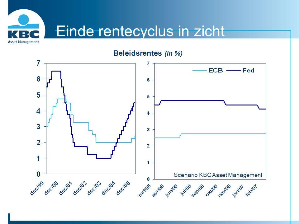 Einde rentecyclus in zicht Beleidsrentes (in %) Scenario KBC Asset Management