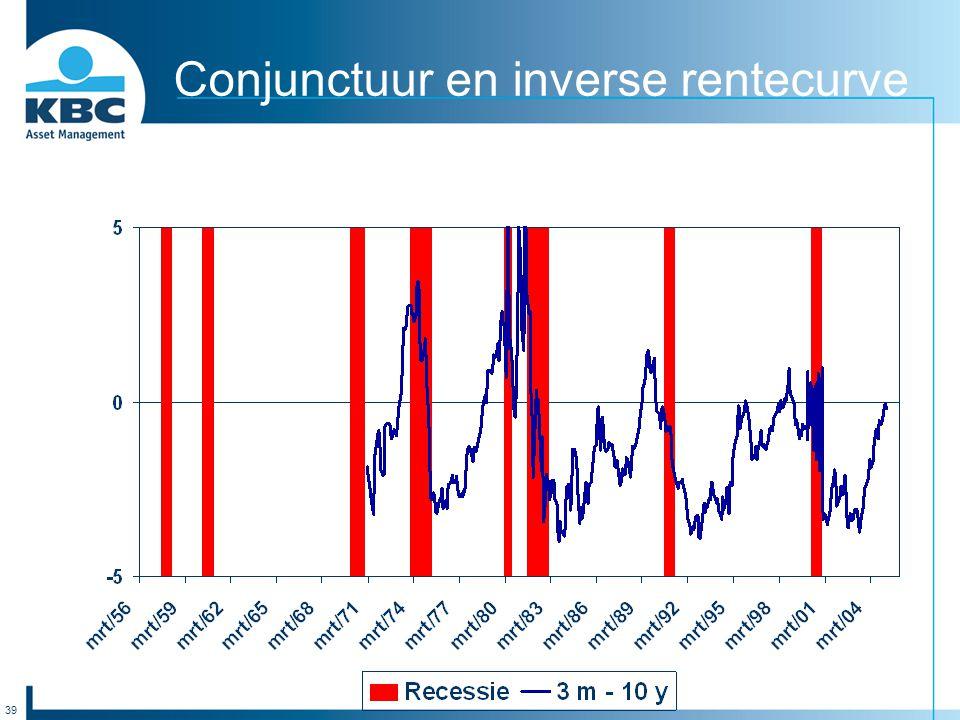 39 Conjunctuur en inverse rentecurve