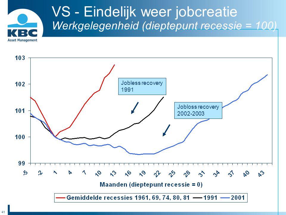41 VS - Eindelijk weer jobcreatie Werkgelegenheid (dieptepunt recessie = 100) Jobless recovery 1991 Jobloss recovery 2002-2003