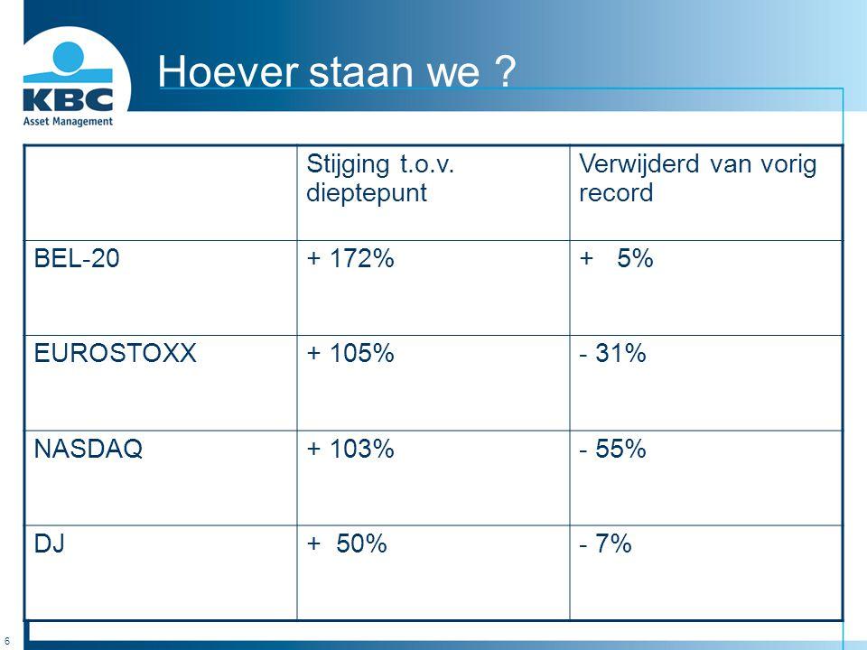 6 Hoever staan we ? Stijging t.o.v. dieptepunt Verwijderd van vorig record BEL-20+ 172%+ 5% EUROSTOXX+ 105%- 31% NASDAQ+ 103%- 55% DJ+ 50%- 7%