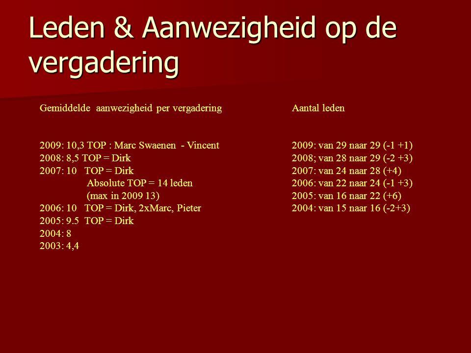 Leden & Aanwezigheid op de vergadering Gemiddelde aanwezigheid per vergadering 2009: 10,3 TOP : Marc Swaenen- Vincent 2008: 8,5 TOP = Dirk 2007: 10 TO