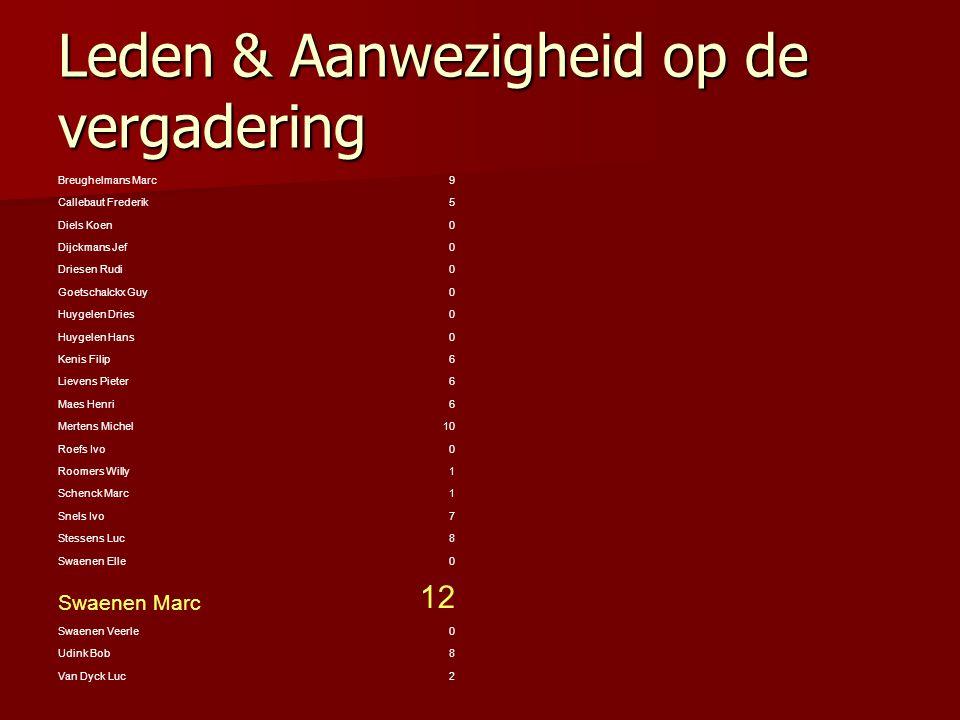 Leden & Aanwezigheid op de vergadering Van Gool Herman4 Van Loon Ferre0 Van Steenbergen Paul10 Van Valckenborgh Dirk9 Vanhoof Christel0 Verbauwhede Vincent 12 Willems Dirk8 124