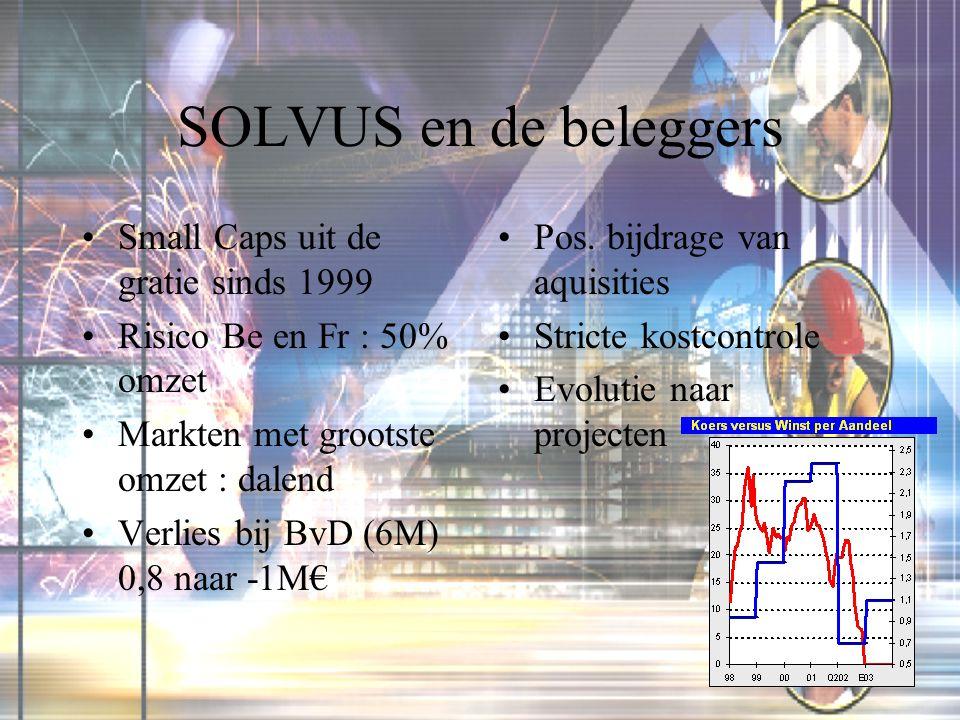 SOLVUS en de beleggers Small Caps uit de gratie sinds 1999 Risico Be en Fr : 50% omzet Markten met grootste omzet : dalend Verlies bij BvD (6M) 0,8 naar -1M€ Pos.