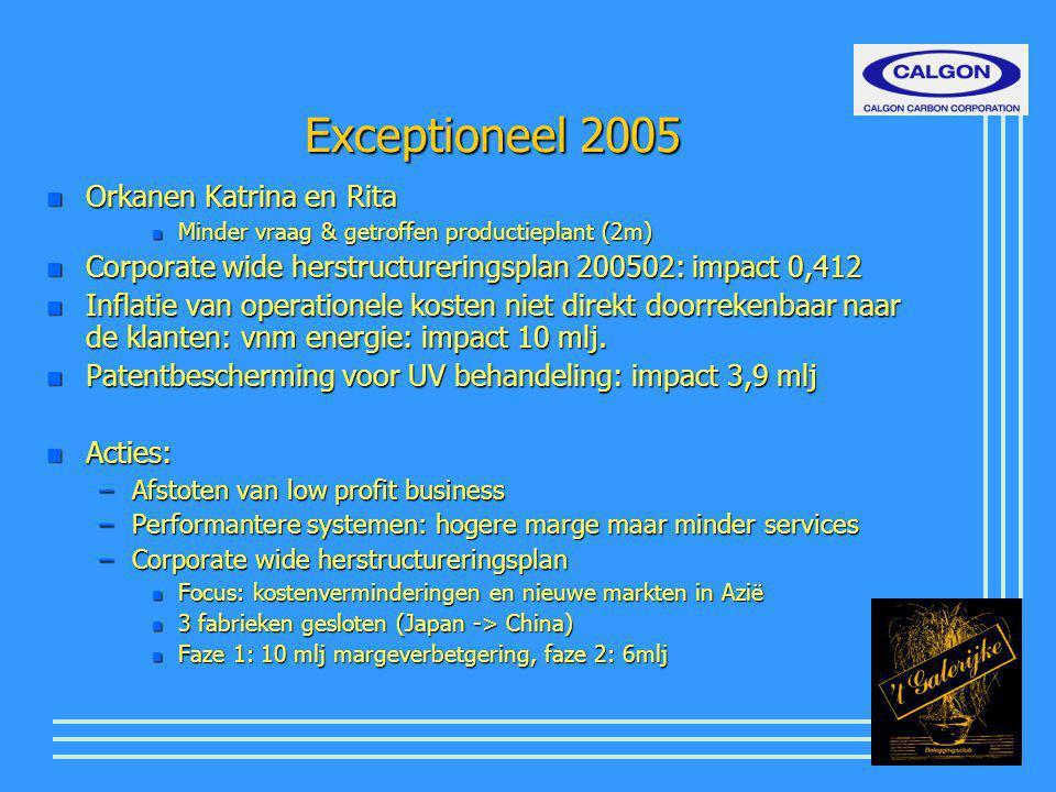 Exceptioneel 2005 n Orkanen Katrina en Rita n Minder vraag & getroffen productieplant (2m) n Corporate wide herstructureringsplan 200502: impact 0,412 n Inflatie van operationele kosten niet direkt doorrekenbaar naar de klanten: vnm energie: impact 10 mlj.