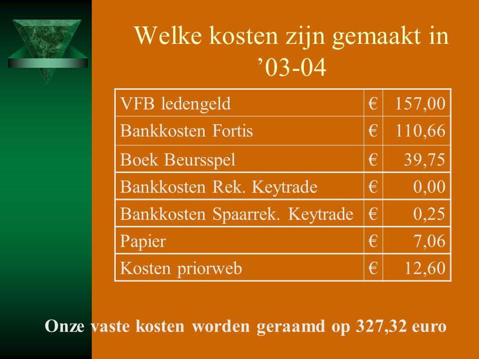 Welke kosten zijn gemaakt in '03-04 VFB ledengeld€157,00 Bankkosten Fortis€110,66 Boek Beursspel€39,75 Bankkosten Rek. Keytrade€0,00 Bankkosten Spaarr