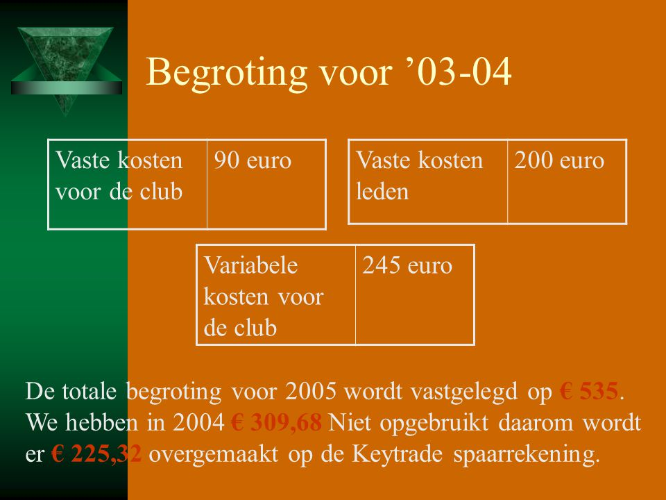 Begroting voor '03-04 Vaste kosten voor de club 90 euro Variabele kosten voor de club 245 euro Vaste kosten leden 200 euro De totale begroting voor 20