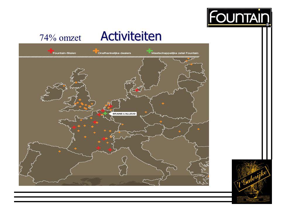 Activiteiten 74% omzet