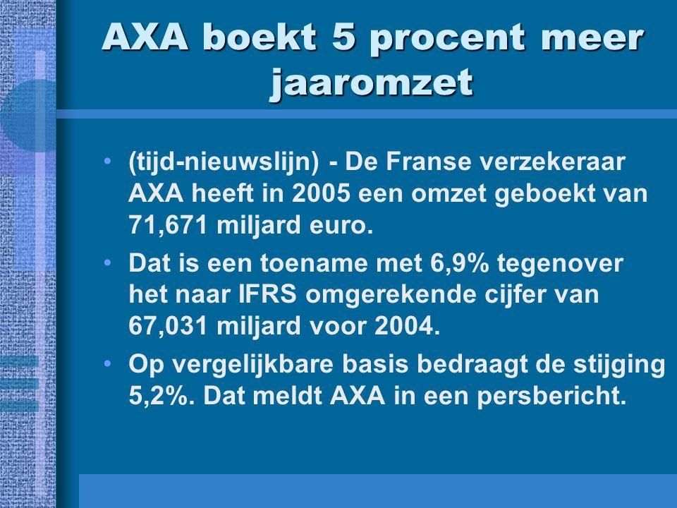 AXA boekt 5 procent meer jaaromzet (tijd-nieuwslijn) - De Franse verzekeraar AXA heeft in 2005 een omzet geboekt van 71,671 miljard euro.