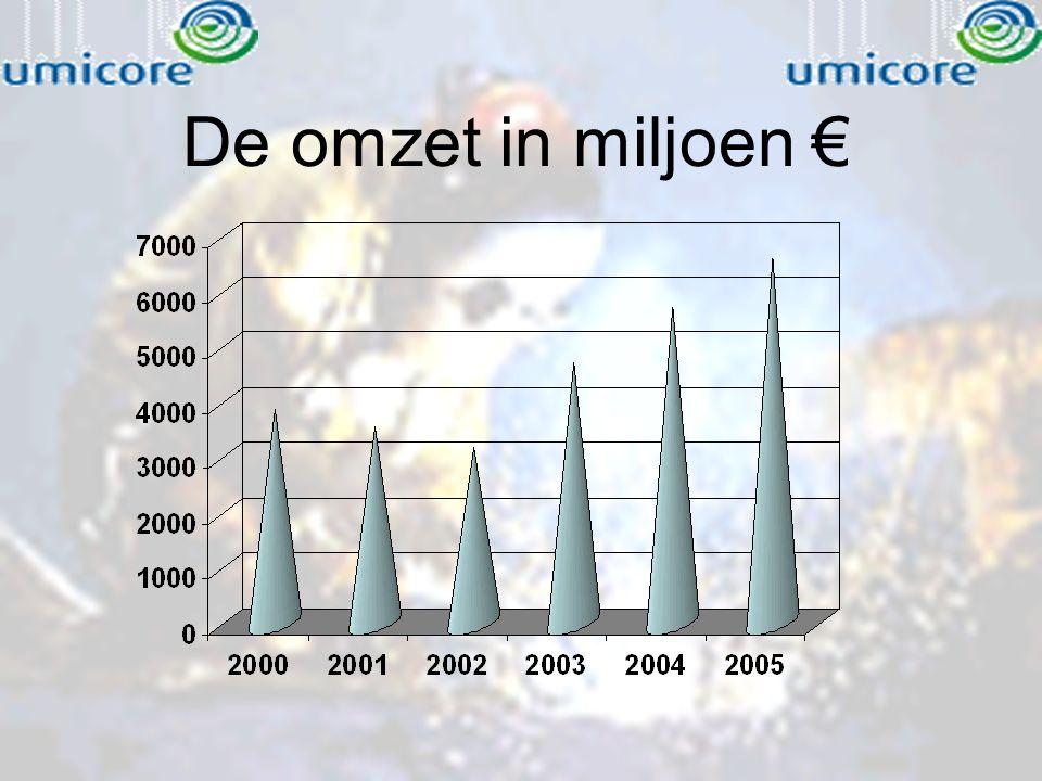 De omzet in miljoen €