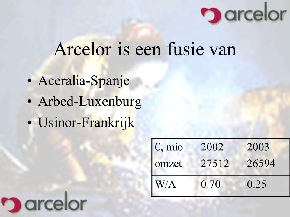 Arcelor is een fusie van Aceralia-Spanje Arbed-Luxenburg Usinor-Frankrijk €, mio20022003 omzet2751226594 W/A0.700.25