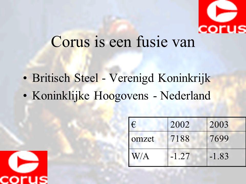 Corus is een fusie van Britisch Steel - Verenigd Koninkrijk Koninklijke Hoogovens - Nederland €20022003 omzet71887699 W/A-1.27-1.83