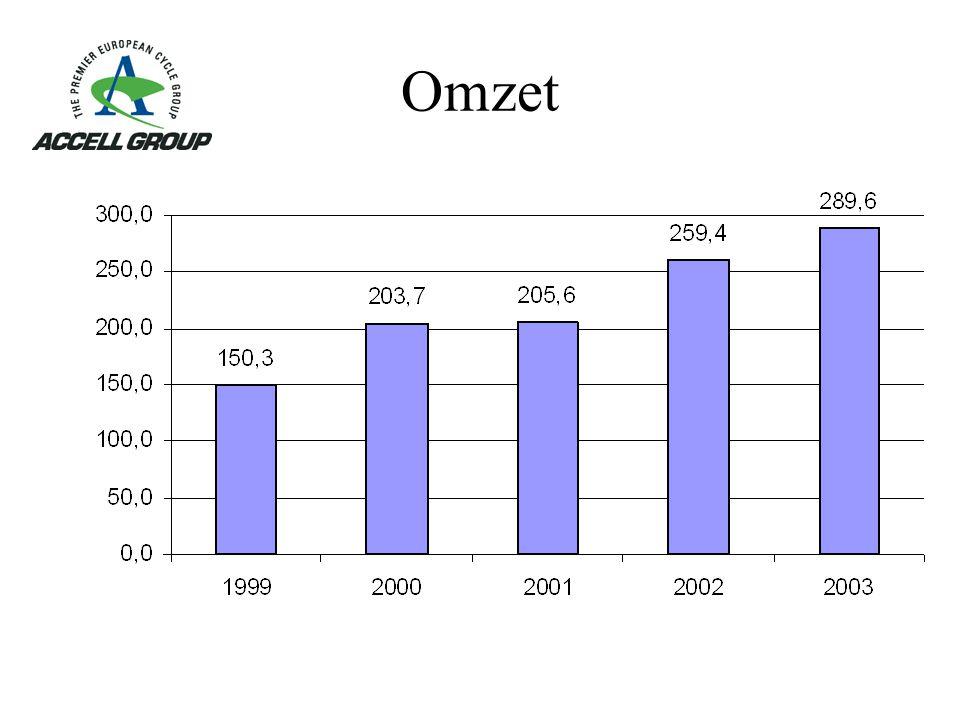 Omzet