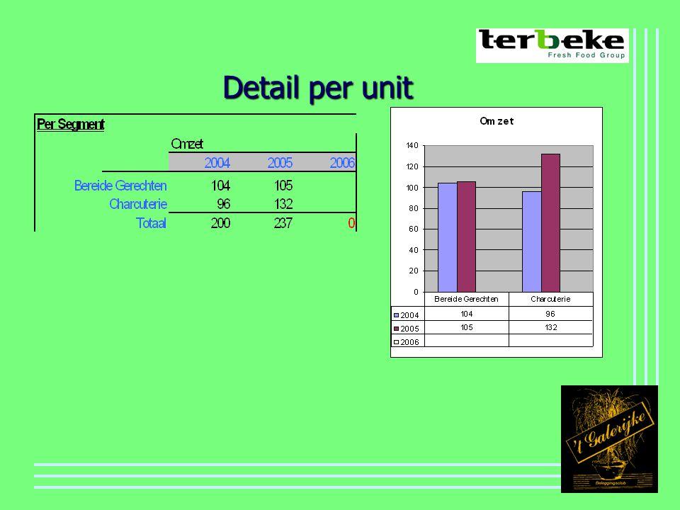 Detail per unit