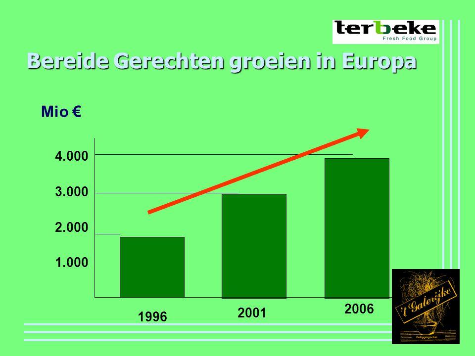 Bereide Gerechten groeien in Europa 1.000 2.000 3.000 4.000 1996 2001 2006 Mio €