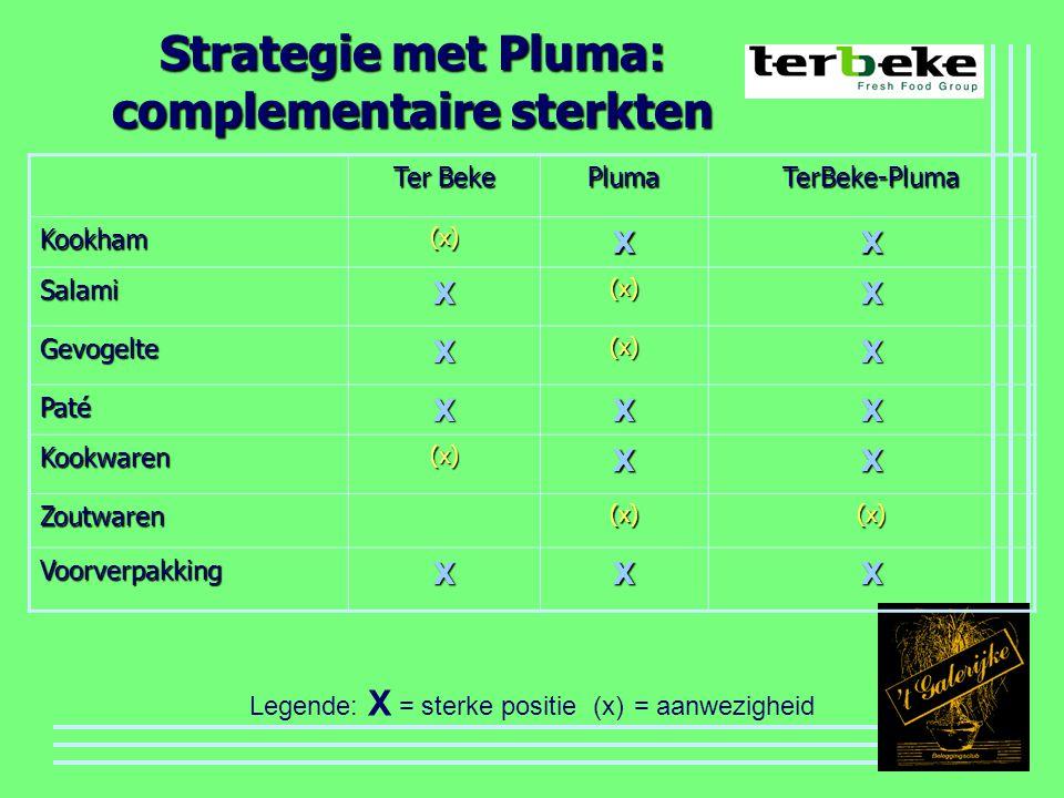 Strategie met Pluma: complementaire sterkten Ter Beke PlumaTerBeke-Pluma Kookham(x)XX SalamiX(x)X GevogelteX(x)X PatéXXX Kookwaren(x)XX Zoutwaren(x)(x) VoorverpakkingXXX Legende: X = sterke positie (x) = aanwezigheid