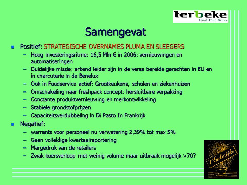 Samengevat n Positief: STRATEGISCHE OVERNAMES PLUMA EN SLEEGERS –Hoog investeringsritme: 16,5 Mln € in 2006: vernieuwingen en automatiseringen –Duidelijke missie: erkend leider zijn in de verse bereide gerechten in EU en in charcuterie in de Benelux –Ook in Foodservice actief: Grootkeukens, scholen en ziekenhuizen –Omschakeling naar freshpack concept: hersluitbare verpakking –Constante produktvernieuwing en merkontwikkeling –Stabiele grondstofprijzen –Capaciteitsverdubbeling in Di Pasto In Frankrijk n Negatief: –warrants voor personeel nu verwatering 2,39% tot max 5% –Geen volleldige kwartaalraportering –Margedruk van de retailers –Zwak koersverloop met weinig volume maar uitbraak mogelijk >70