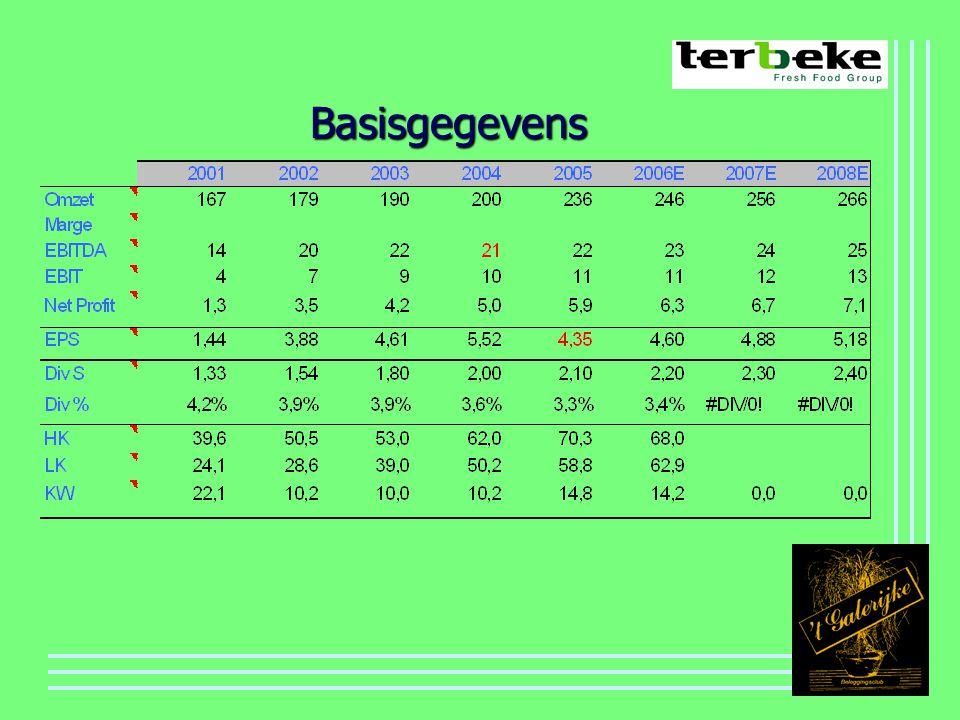 Basisgegevens