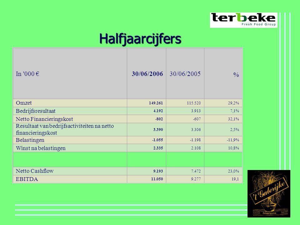 Halfjaarcijfers In 000 €30/06/200630/06/2005 % Omzet 149.261115.52029,2% Bedrijfsresultaat 4.1923.9137,1% Netto Financieringskost -802-60732,1% Resultaat van bedrijfsactiviteiten na netto financieringskost 3.3903.3062,5% Belastingen -1.055-1.198-11,9% Winst na belastingen 2.3352.10810,8% Netto Cashflow 9.1937.47223,0% EBITDA 11.0509.27719,1