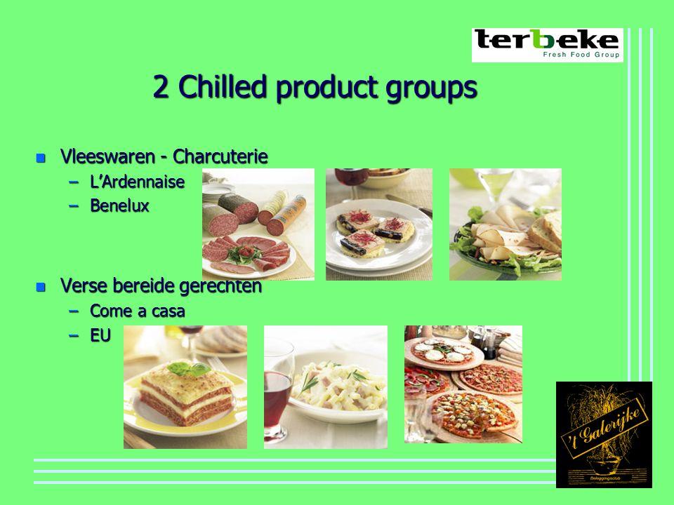 2 Chilled product groups n Vleeswaren - Charcuterie –L'Ardennaise –Benelux n Verse bereide gerechten –Come a casa –EU