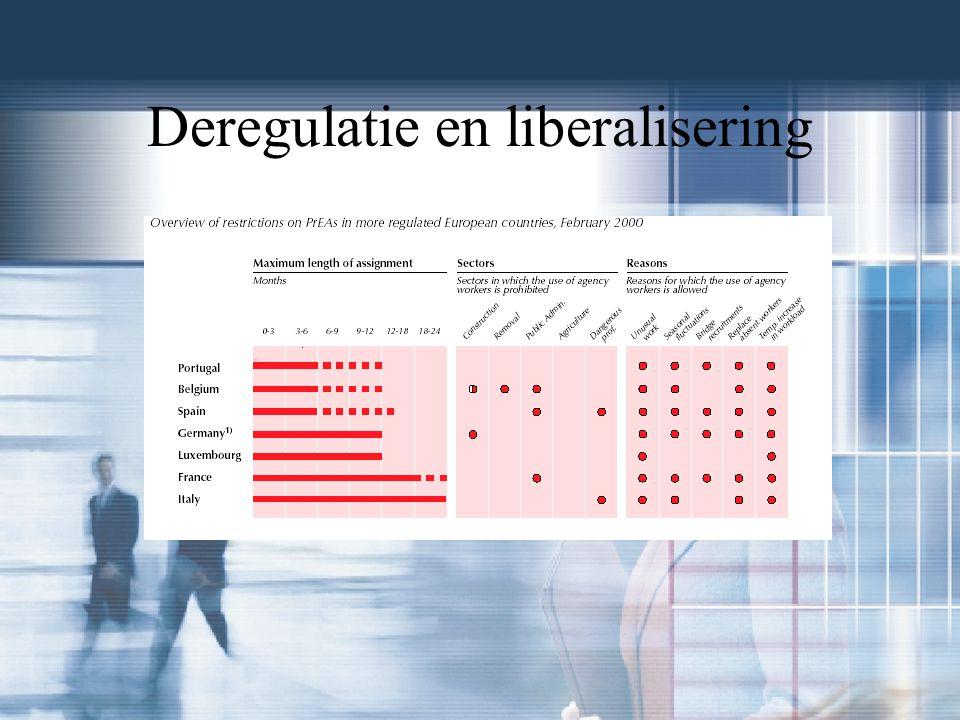 Deregulatie en liberalisering