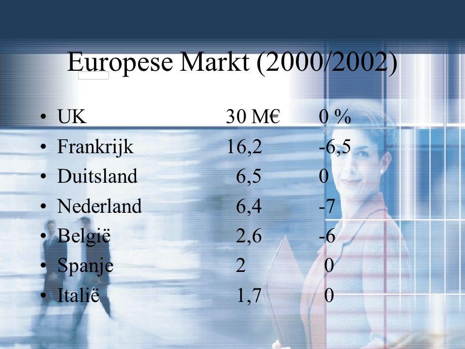Europese Markt (2000/2002) UK30 M€ 0 % Frankrijk16,2 -6,5 Duitsland 6,50 Nederland 6,4 -7 België 2,6-6 Spanje 2 0 Italië 1,7 0