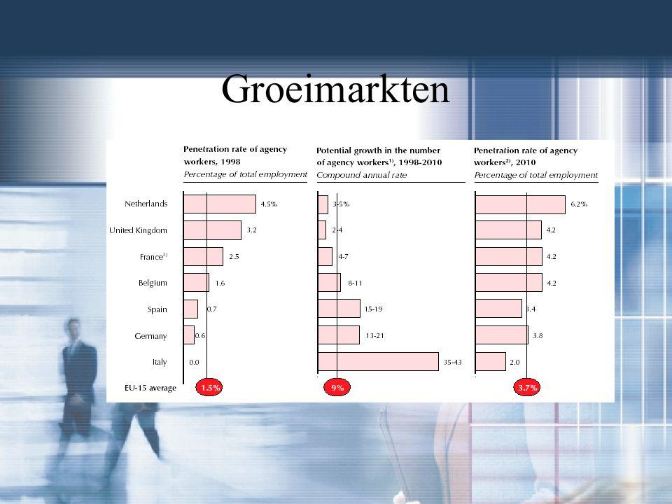 Groeimarkten