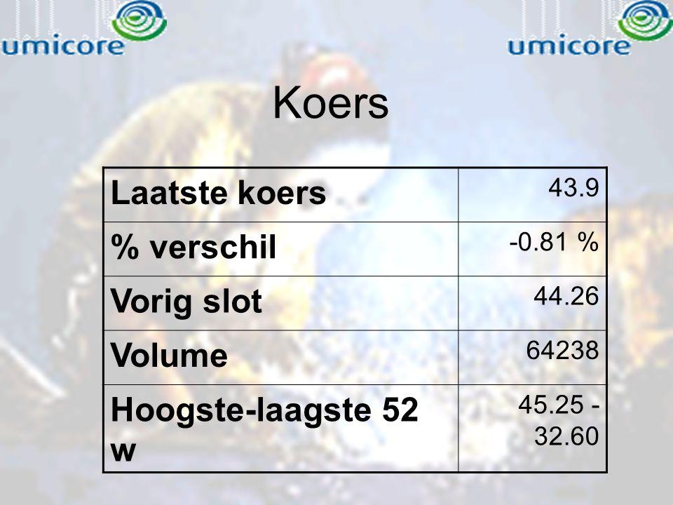 Koers Laatste koers 43.9 % verschil -0.81 % Vorig slot 44.26 Volume 64238 Hoogste-laagste 52 w 45.25 - 32.60