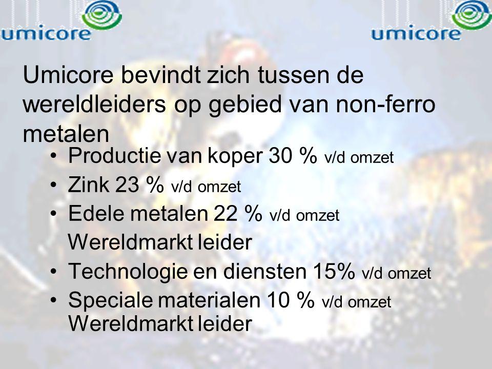 Umicore bevindt zich tussen de wereldleiders op gebied van non-ferro metalen Productie van koper 30 % v/d omzet Zink 23 % v/d omzet Edele metalen 22 %