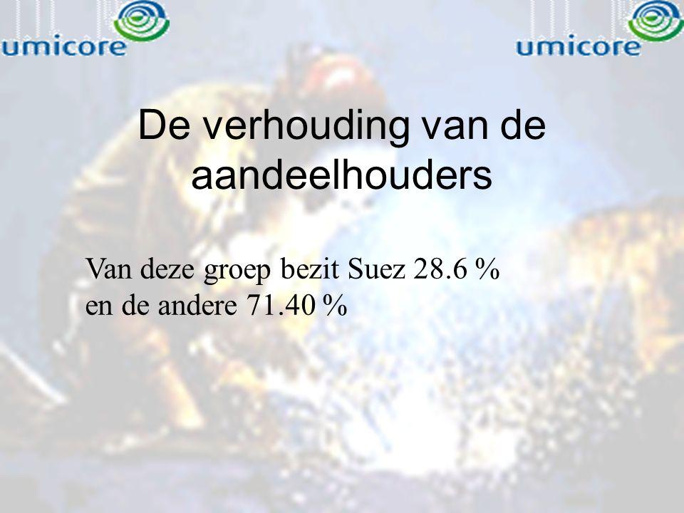 De verhouding van de aandeelhouders Van deze groep bezit Suez 28.6 % en de andere 71.40 %