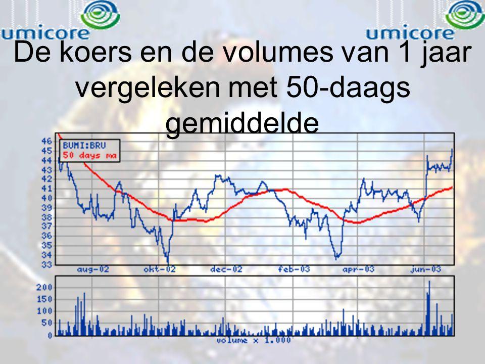 De koers en de volumes van 1 jaar vergeleken met 50-daags gemiddelde