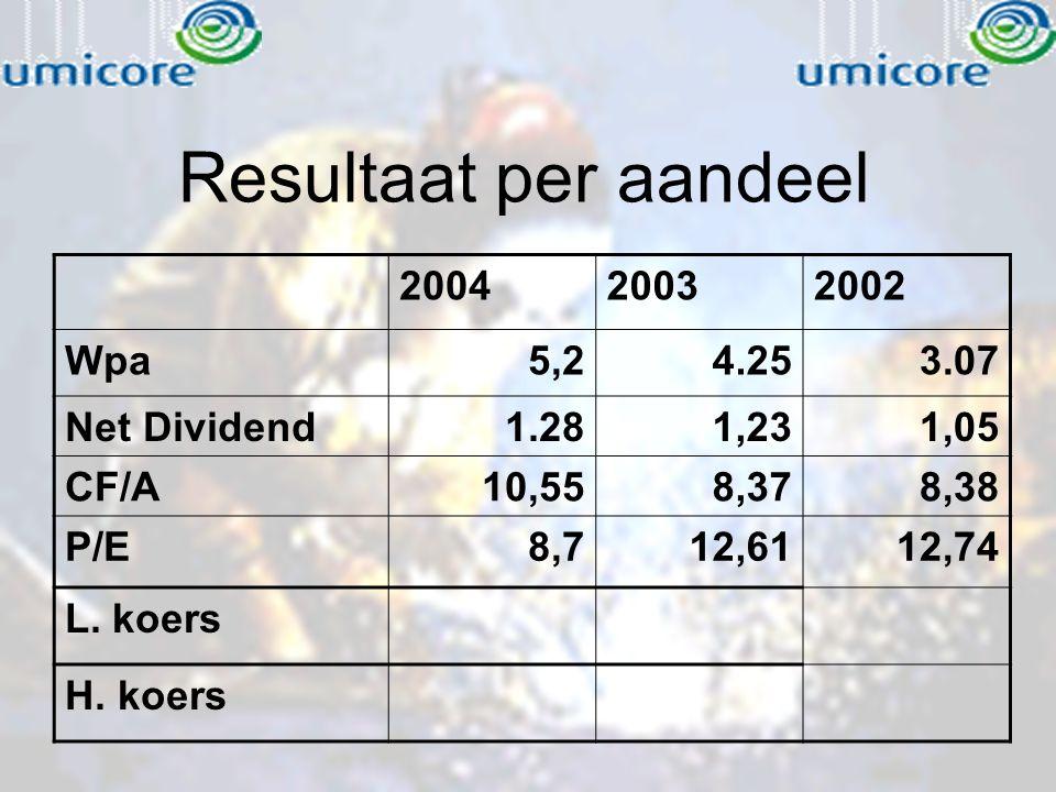 Resultaat per aandeel 200420032002 Wpa5,24.253.07 Net Dividend1.281,231,05 CF/A10,558,378,38 P/E8,712,6112,74 L. koers H. koers