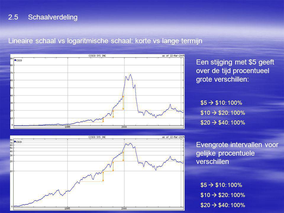 2.5 Schaalverdeling Lineaire schaal vs logaritmische schaal: korte vs lange termijn Een stijging met $5 geeft over de tijd procentueel grote verschill