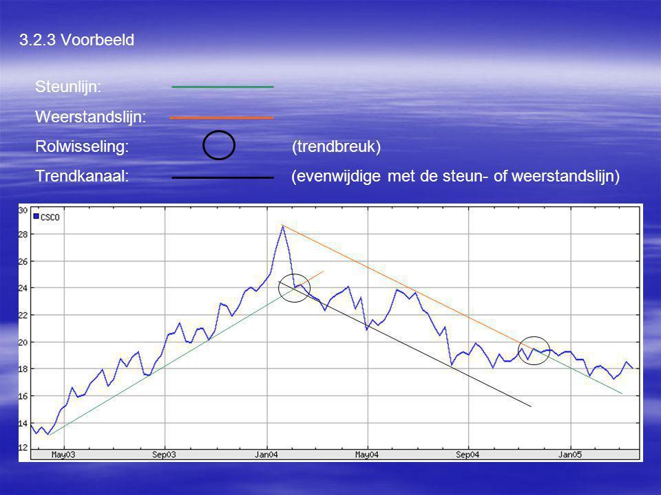3.2.3 Voorbeeld Steunlijn: Weerstandslijn: Rolwisseling: (trendbreuk) Trendkanaal: (evenwijdige met de steun- of weerstandslijn)