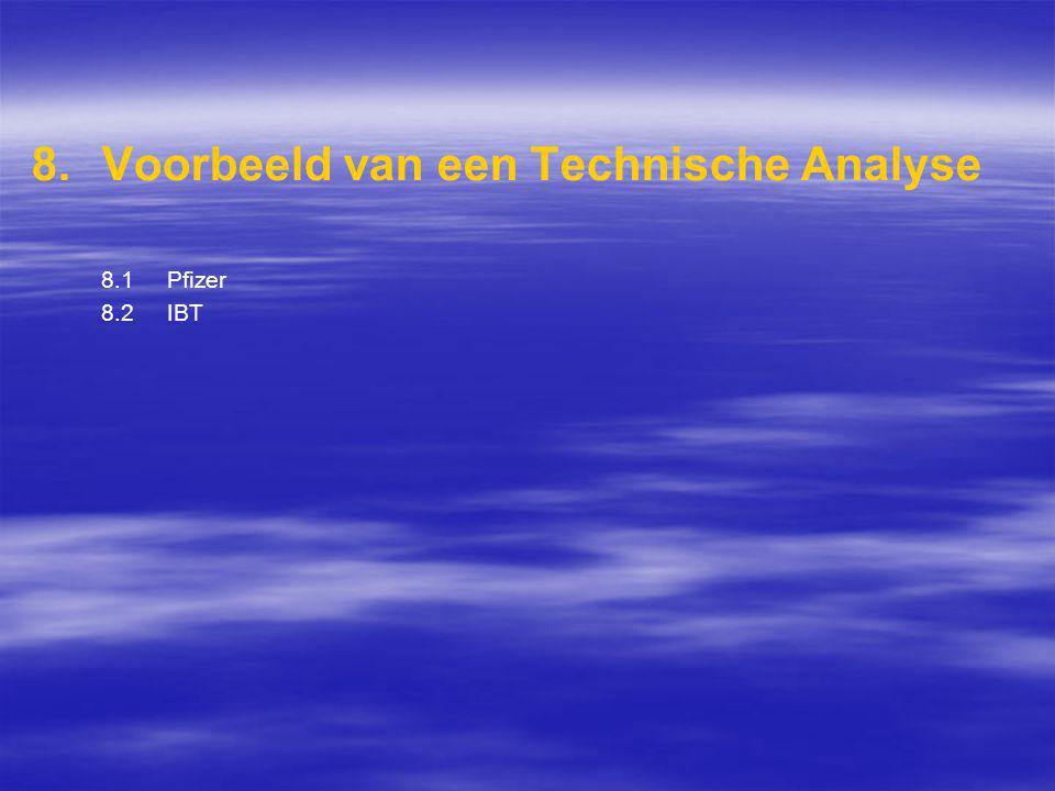 8. 8.Voorbeeld van een Technische Analyse 8.1 Pfizer 8.2 IBT