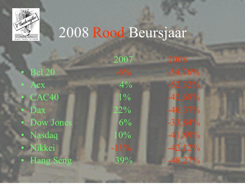 2008 Rood Beursjaar 2007 2008 Bel20 -6% -54,76% Aex 4% -52,32% CAC40 1% -42,68% Dax 22% -40,37% Dow Jones 6% -33,84% Nasdaq 10% -41,89% Nikkei -11% -42,12% Hang Seng 39% -48,27%