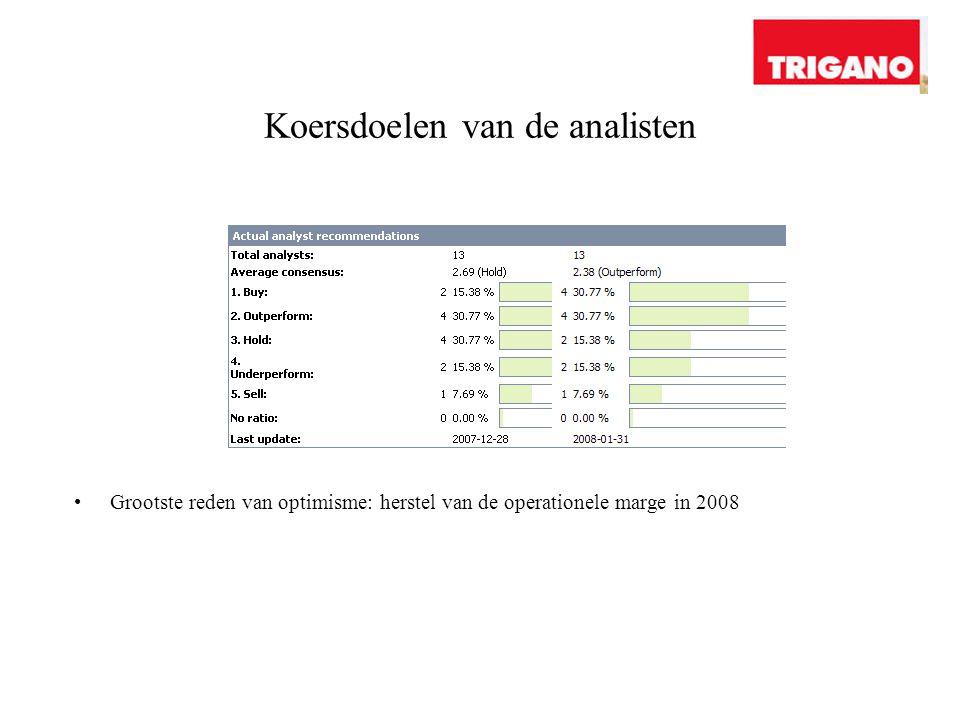 Koersdoelen van de analisten Grootste reden van optimisme: herstel van de operationele marge in 2008