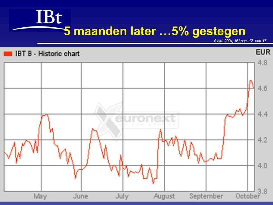 6 okt. 2004, IBt pag. 12 van 17 5 maanden later …5% gestegen