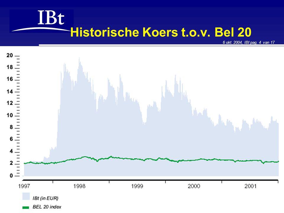 6 okt. 2004, IBt pag. 4 van 17 Historische Koers t.o.v. Bel 20