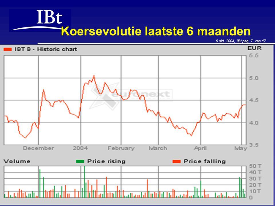 6 okt. 2004, IBt pag. 7 van 17 Koersevolutie laatste 6 maanden