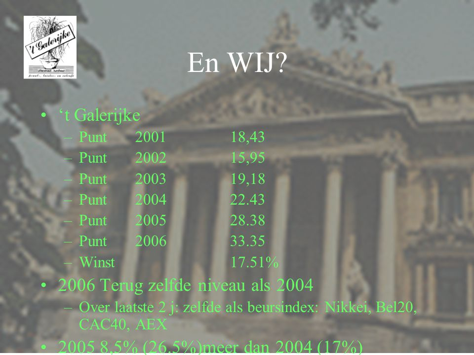 2006 Goed Beursjaar 2005 2006 Dow Jones -0.7% 16% Nikkei 39% 7% Bel20 21% 24% Nasdaq 1% 10% CAC40 24% 18% Aex 26% 13% Dollar 15% -10%