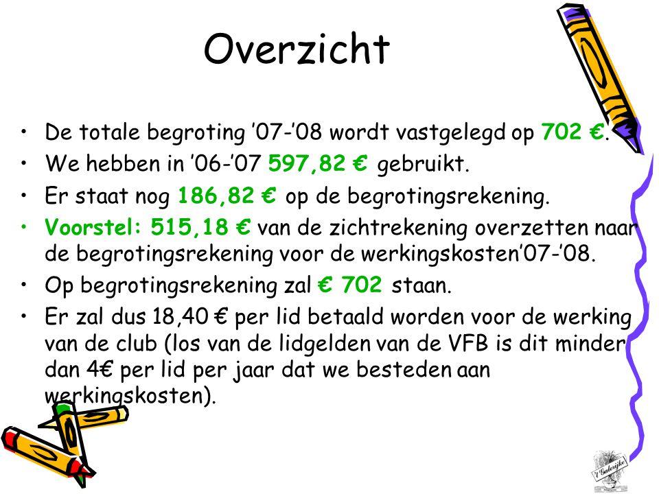 Overzicht De totale begroting '07-'08 wordt vastgelegd op 702 €.